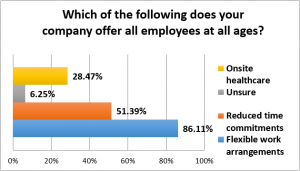 SurveyResults Jan2016 - CompanyOffering