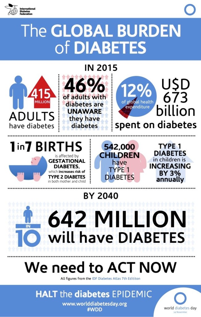 World Health day 2016 IDF infographic